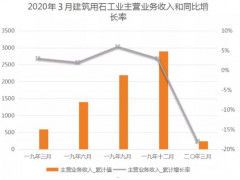 2020年1-3月规上建筑用石工业利润38.19亿元,同比下降20.63%